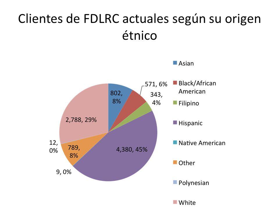 Clientes de FDLRC actuales según su origen étnico