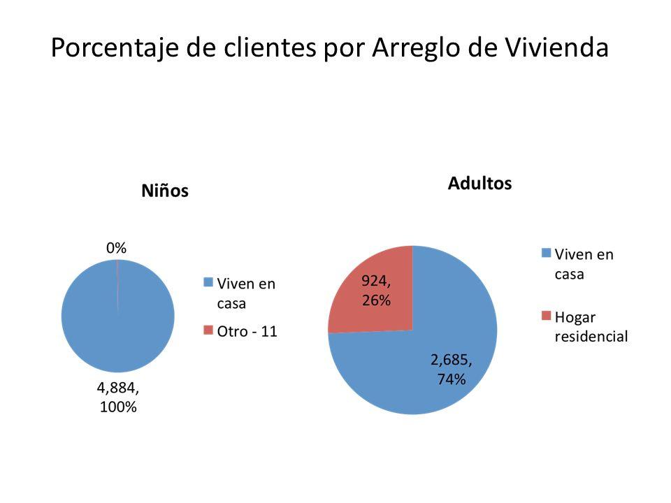 Porcentaje de clientes por Arreglo de Vivienda