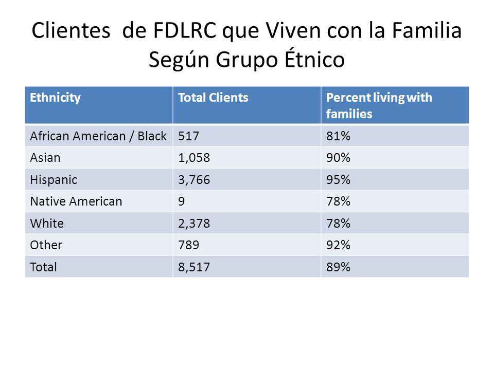 Clientes de FDLRC que Viven con la Familia Según Grupo Étnico EthnicityTotal ClientsPercent living with families African American / Black51781% Asian1,05890% Hispanic3,76695% Native American978% White2,37878% Other78992% Total8,51789%
