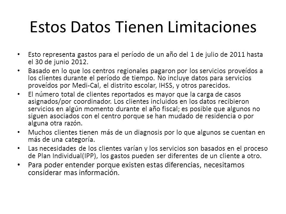 Estos Datos Tienen Limitaciones Esto representa gastos para el período de un año del 1 de julio de 2011 hasta el 30 de junio 2012.