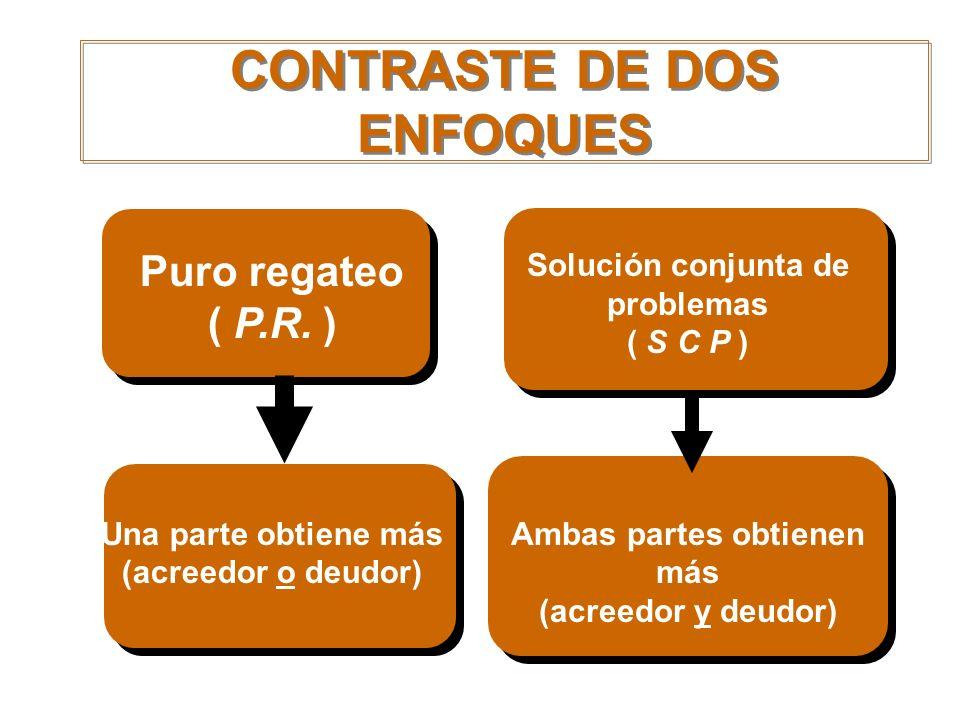 Solución conjunta de problemas ( S C P ) Ambas partes obtienen más (acreedor y deudor) Puro regateo ( P.R. ) Una parte obtiene más (acreedor o deudor)