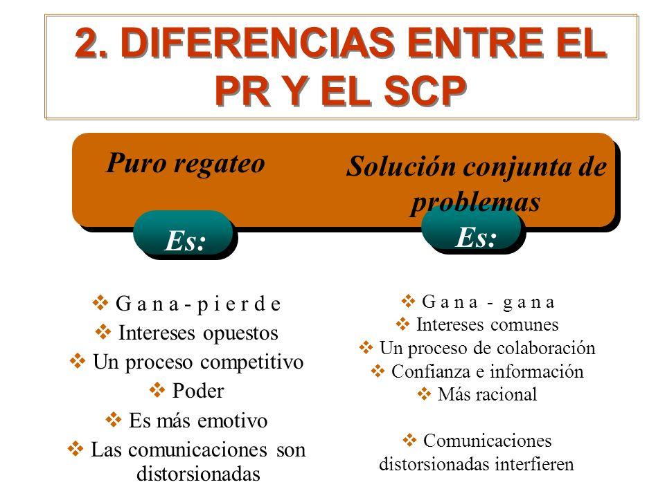 2. DIFERENCIAS ENTRE EL PR Y EL SCP Puro regateo Es: G a n a - p i e r d e Intereses opuestos Un proceso competitivo Poder Es más emotivo Las comunica