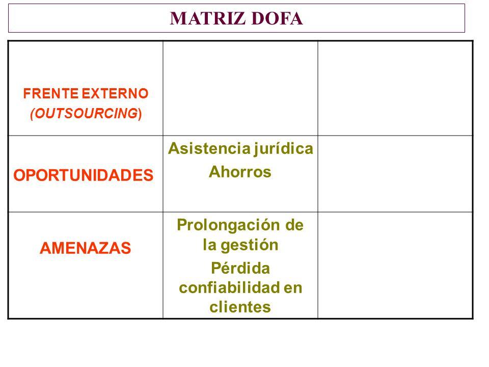 FRENTE EXTERNO (OUTSOURCING) OPORTUNIDADES Asistencia jurídica Ahorros AMENAZAS Prolongación de la gestión Pérdida confiabilidad en clientes MATRIZ DOFA