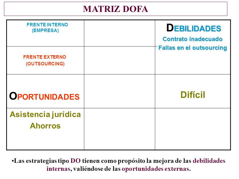 FRENTE INTERNO (EMPRESA) FRENTE EXTERNO (OUTSOURCING) D EBILIDADES D EBILIDADES Contrato inadecuado Fallas en el outsourcing O PORTUNIDADES Difícil Asistencia jurídica Ahorros MATRIZ DOFA Las estrategias tipo DO tienen como propósito la mejora de las debilidades internas, valiéndose de las oportunidades externas.