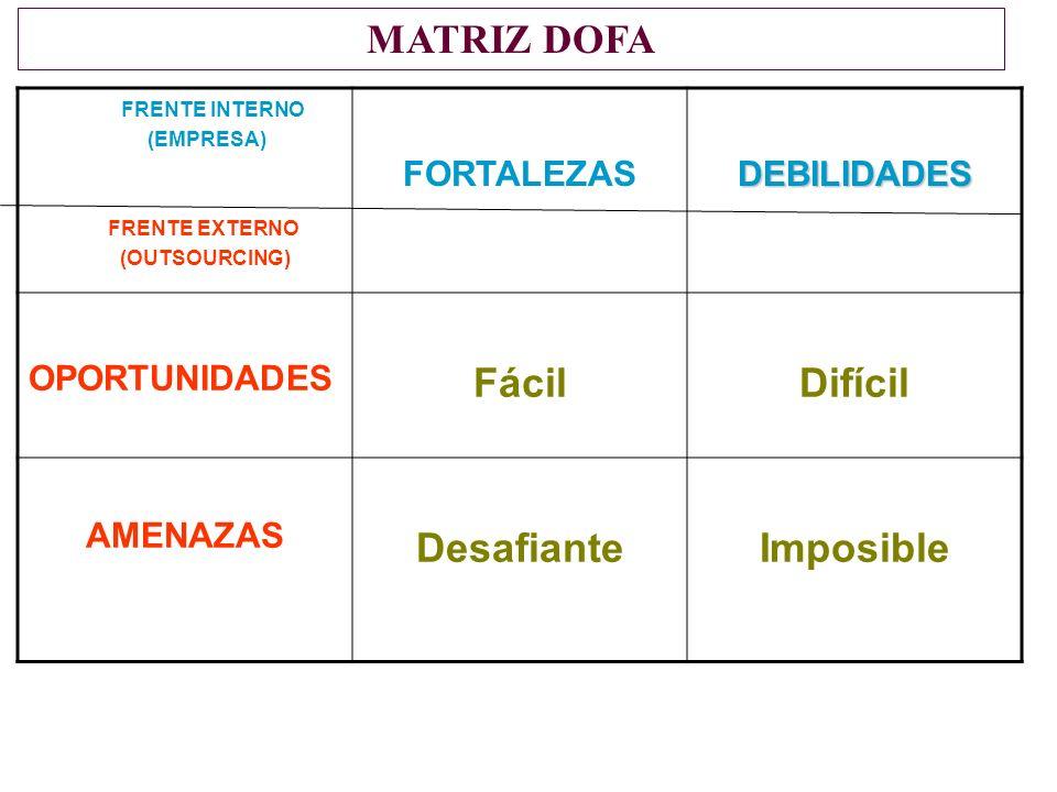 FRENTE INTERNO (EMPRESA) FRENTE EXTERNO (OUTSOURCING) FORTALEZASDEBILIDADES OPORTUNIDADES FácilDifícil AMENAZAS DesafianteImposible MATRIZ DOFA