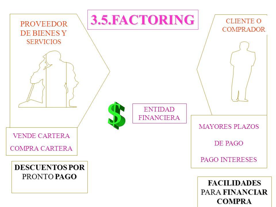 PROVEEDOR DE BIENES Y SERVICIOS CLIENTE O COMPRADOR 3.5.FACTORING ENTIDAD FINANCIERA VENDE CARTERA COMPRA CARTERA MAYORES PLAZOS DE PAGO PAGO INTERESES DESCUENTOS POR PRONTO PAGO FACILIDADES PARA FINANCIAR COMPRA