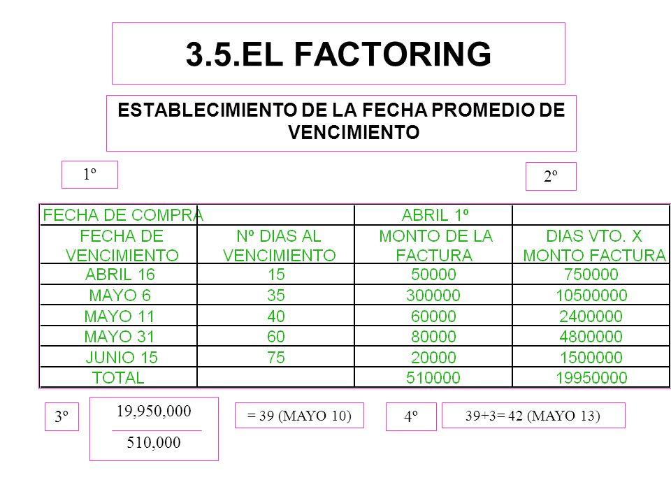 3.5.EL FACTORING ESTABLECIMIENTO DE LA FECHA PROMEDIO DE VENCIMIENTO 19,950,000 510,000 = 39 (MAYO 10)39+3= 42 (MAYO 13) 1º 2º 3º4º