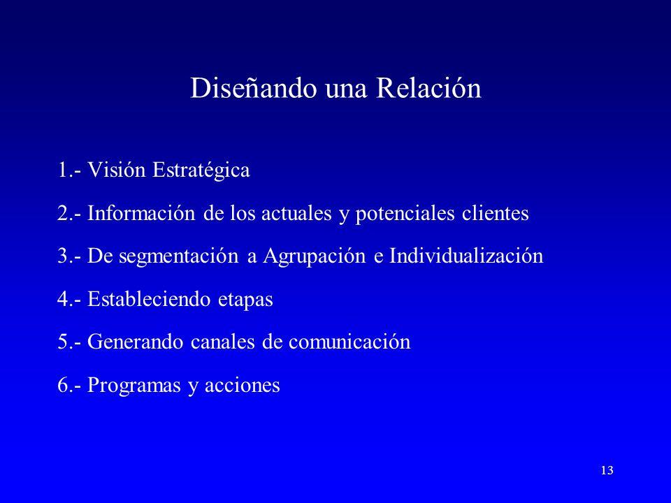 13 Diseñando una Relación 1.- Visión Estratégica 2.- Información de los actuales y potenciales clientes 3.- De segmentación a Agrupación e Individualización 4.- Estableciendo etapas 5.- Generando canales de comunicación 6.- Programas y acciones
