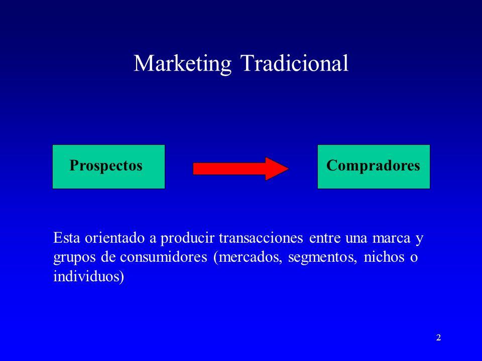 3 Implicancias Transacción como punto clave Presupuestos orientados a la venta Orientación al producto Desconocimiento del proceso siguiente: Que pase el siguiente Bajo compromiso con los clientes