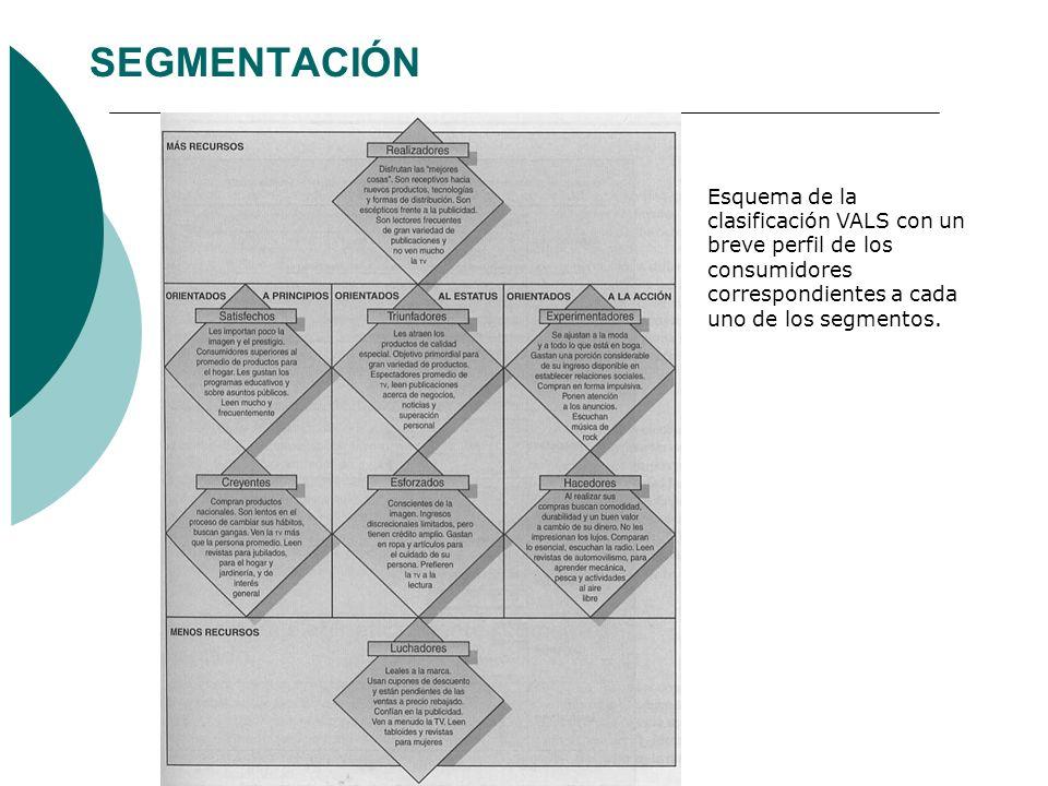 SEGMENTACIÓN Esquema de la clasificación VALS con un breve perfil de los consumidores correspondientes a cada uno de los segmentos.