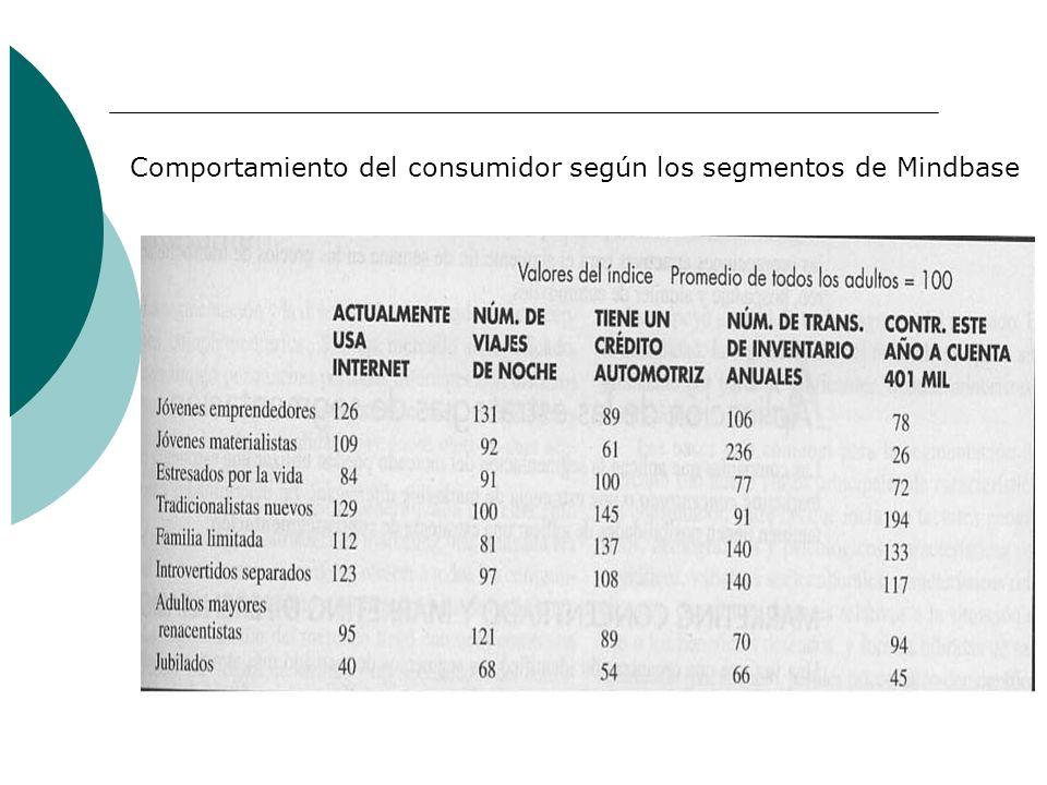 Comportamiento del consumidor según los segmentos de Mindbase
