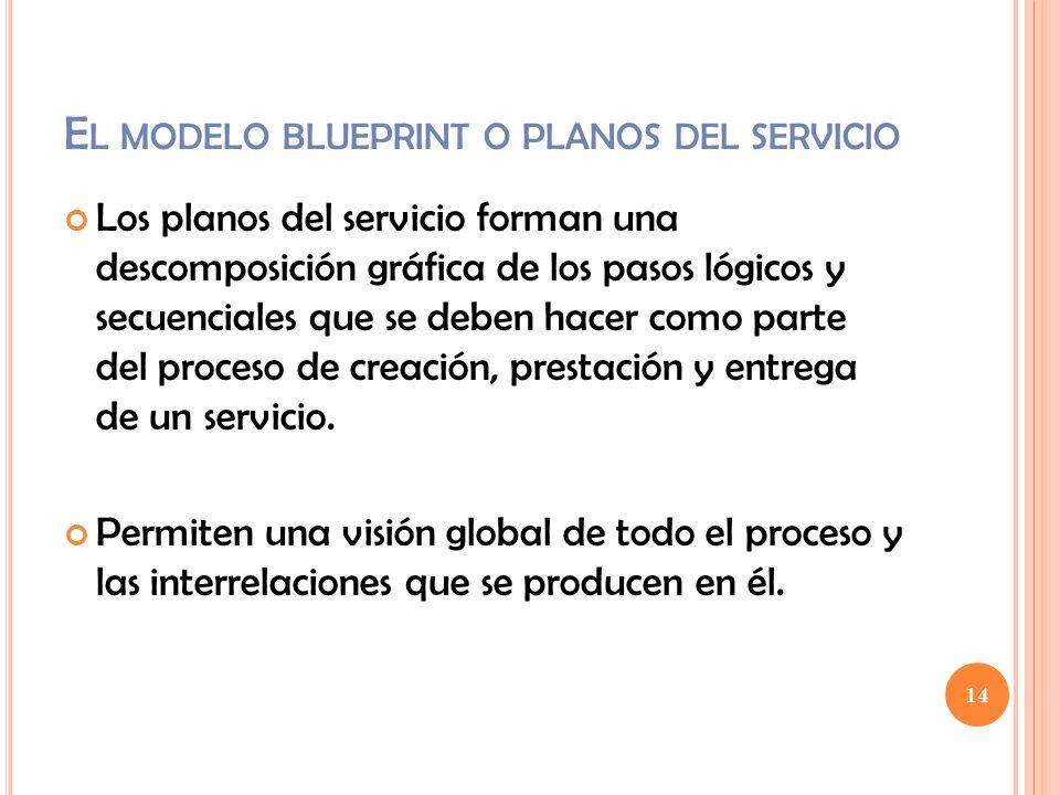 14 E L MODELO BLUEPRINT O PLANOS DEL SERVICIO Los planos del servicio forman una descomposición gráfica de los pasos lógicos y secuenciales que se deb