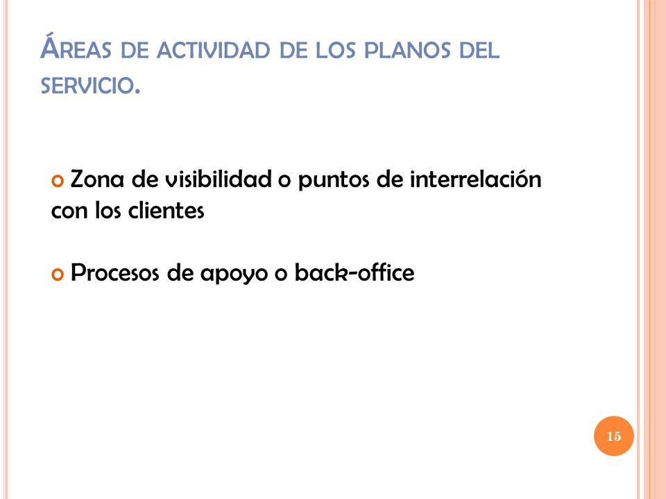 15 Á REAS DE ACTIVIDAD DE LOS PLANOS DEL SERVICIO. o Zona de visibilidad o puntos de interrelación con los clientes o Procesos de apoyo o back-office