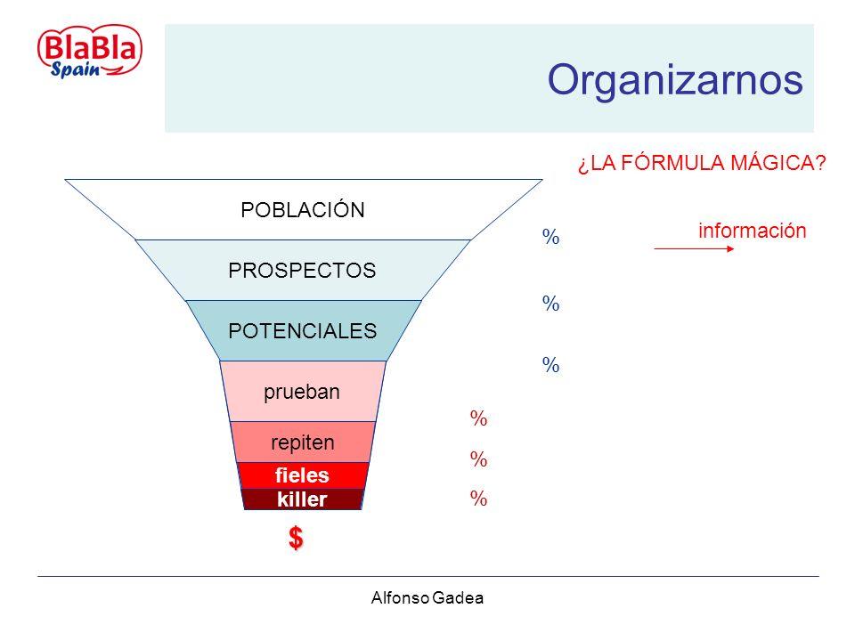 Alfonso Gadea información Organizarnos POBLACIÓN PROSPECTOS POTENCIALES CLIENTES prueban repiten fieles killer $ % % % % % % ¿LA FÓRMULA MÁGICA