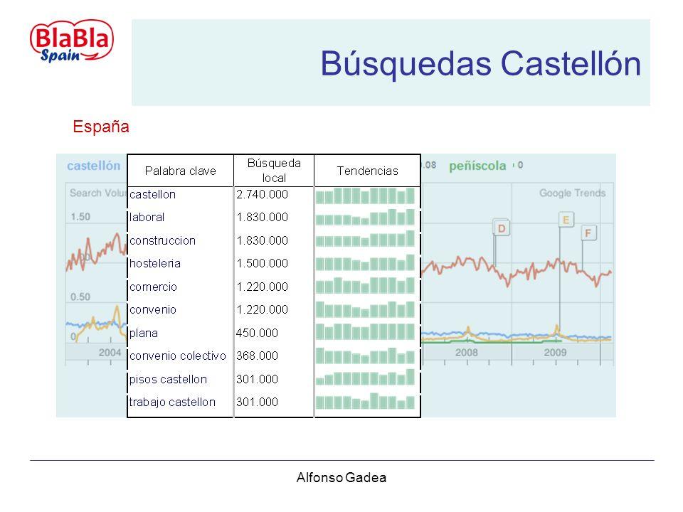 Alfonso Gadea Búsquedas Castellón Barcelona