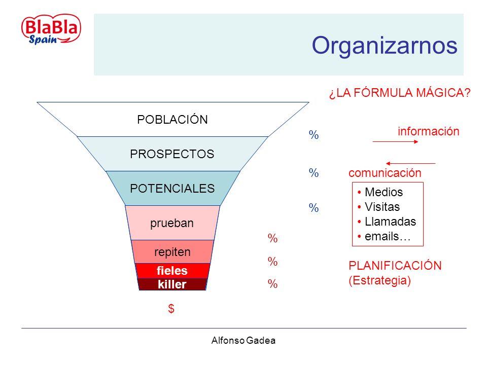 Alfonso Gadea Organizarnos POBLACIÓN PROSPECTOS POTENCIALES CLIENTES prueban repiten fieles killer $ % % % % % % ¿LA FÓRMULA MÁGICA.