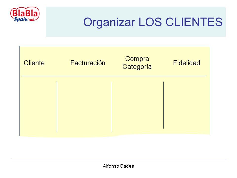 Alfonso Gadea Organizar LOS CLIENTES Cliente Compra Categoría FacturaciónFidelidad