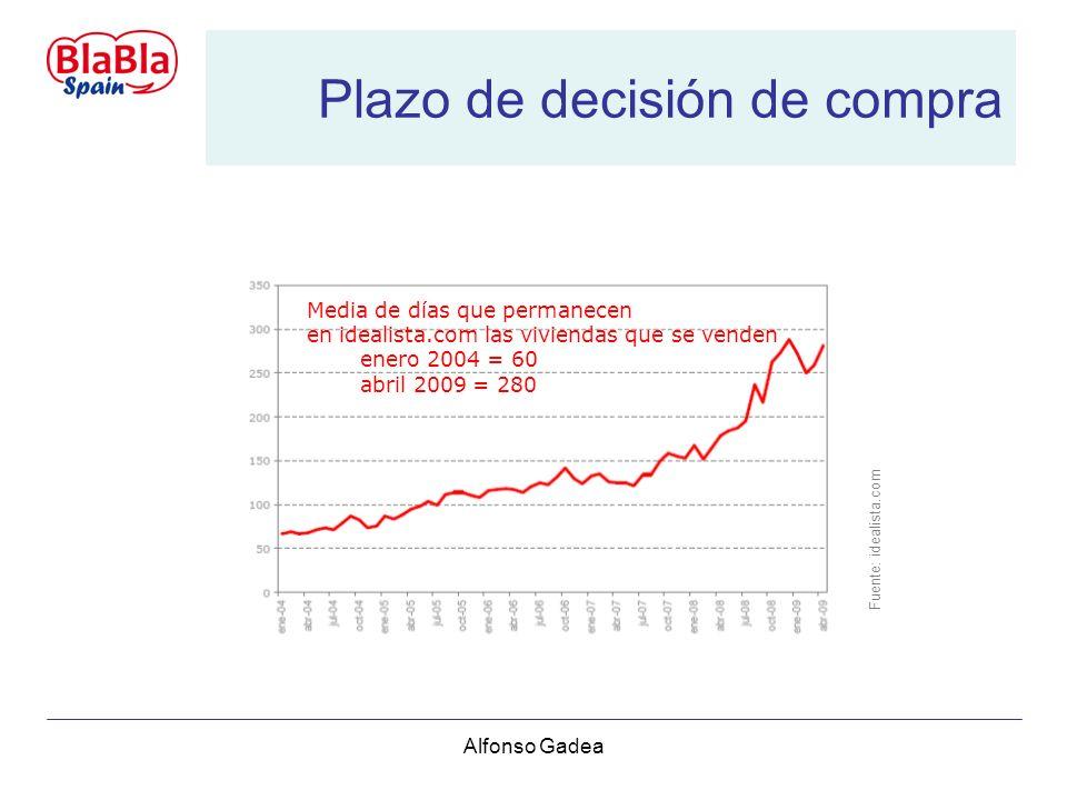 Alfonso Gadea Plazo de decisión de compra Media de días que permanecen en idealista.com las viviendas que se venden enero 2004 = 60 abril 2009 = 280 Fuente: idealista.com