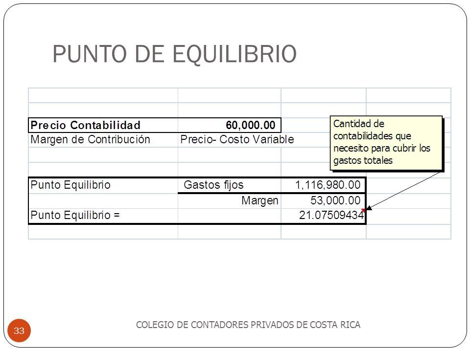 PUNTO DE EQUILIBRIO COLEGIO DE CONTADORES PRIVADOS DE COSTA RICA 33