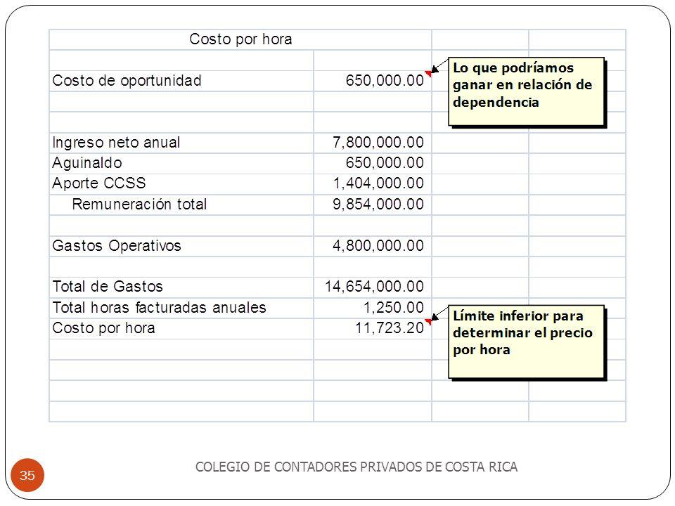 COLEGIO DE CONTADORES PRIVADOS DE COSTA RICA 35