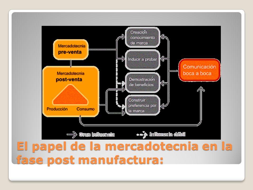 El papel de la mercadotecnia en la fase post manufactura: