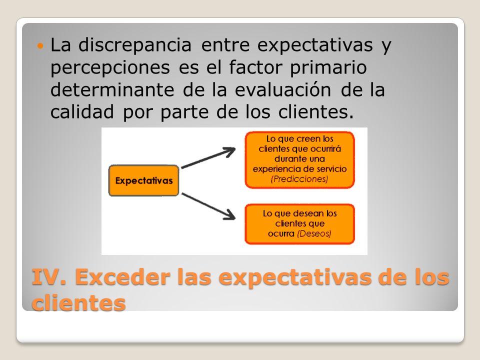 IV. Exceder las expectativas de los clientes La discrepancia entre expectativas y percepciones es el factor primario determinante de la evaluación de