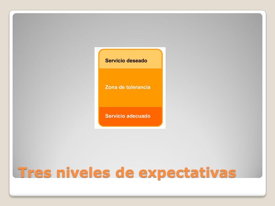 Tres niveles de expectativas