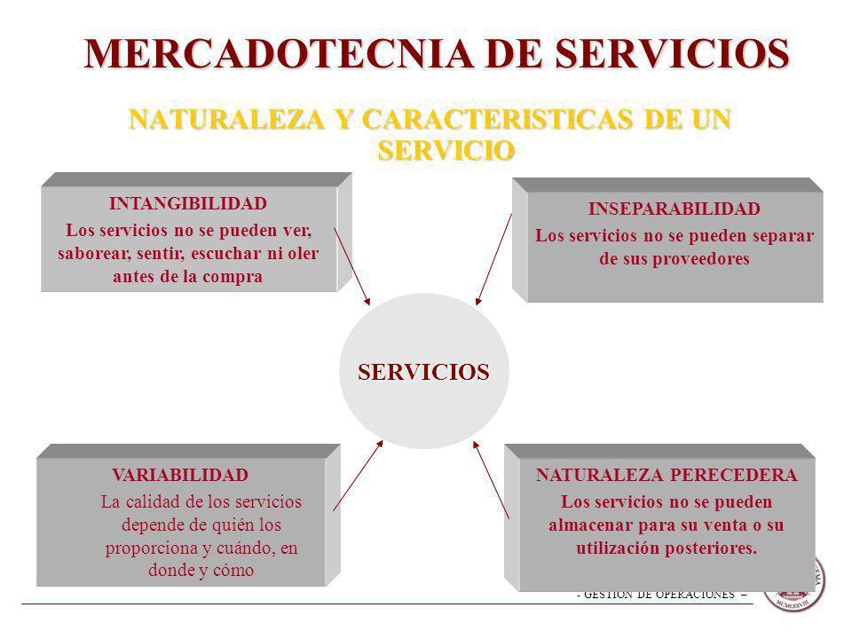 - GESTION DE OPERACIONES – NATURALEZA Y CARACTERISTICAS DE UN SERVICIO SERVICIOS INTANGIBILIDAD Los servicios no se pueden ver, saborear, sentir, escu