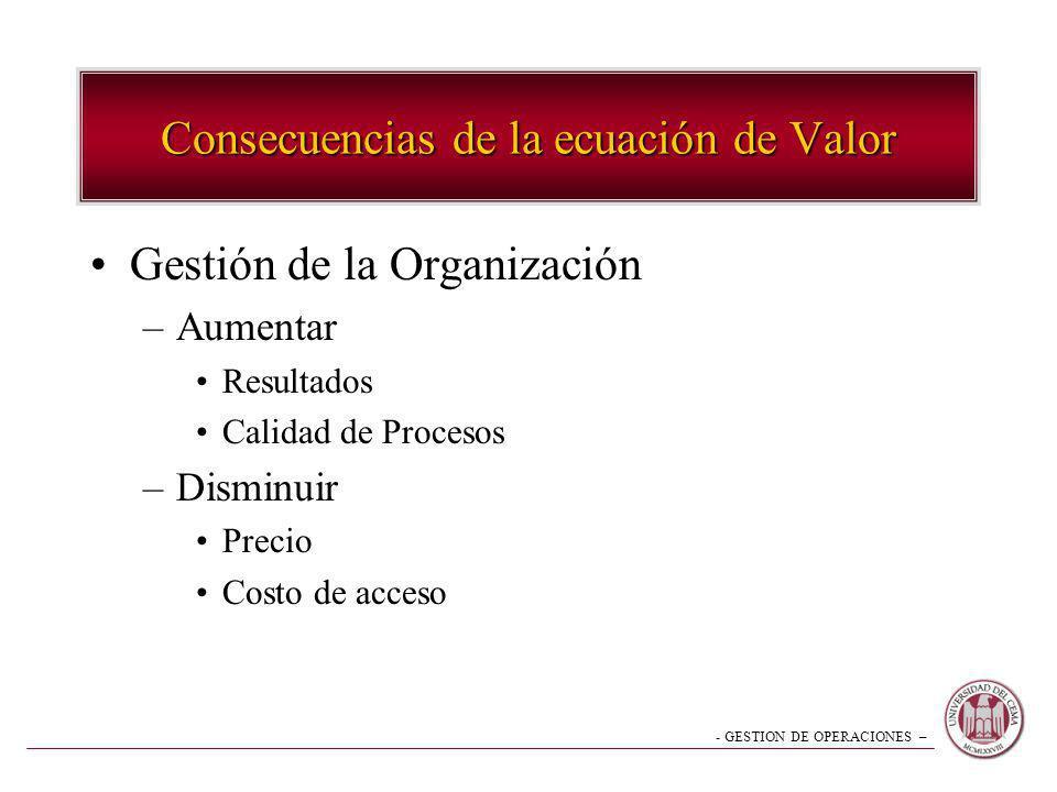 - GESTION DE OPERACIONES – Consecuencias de la ecuación de Valor Gestión de la Organización –Aumentar Resultados Calidad de Procesos –Disminuir Precio
