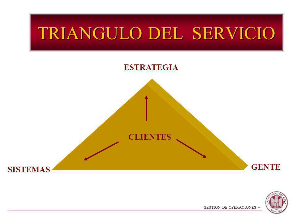 - GESTION DE OPERACIONES – TRIANGULO DEL SERVICIO ESTRATEGIA SISTEMAS GENTE CLIENTES