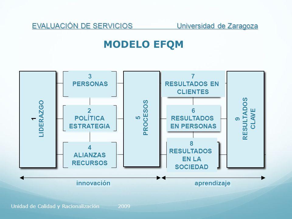 EVALUACIÓN DE SERVICIOS Universidad de Zaragoza innovaciónaprendizaje 1 LIDERAZGO 3 PERSONAS 2 POLÍTICA ESTRATEGIA 4 ALIANZAS RECURSOS 7 RESULTADOS EN CLIENTES 6 RESULTADOS EN PERSONAS 8 RESULTADOS EN LA SOCIEDAD 5 PROCESOS 9 RESULTADOS CLAVE MODELO EFQM Unidad de Calidad y Racionalización 2009
