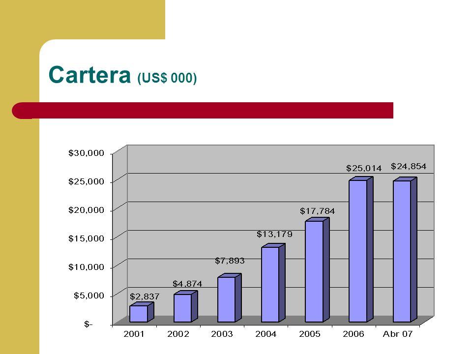 Cartera (US$ 000)