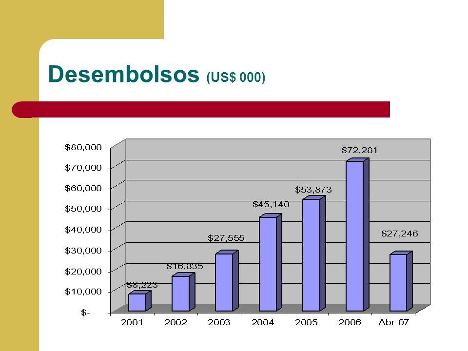 Desembolsos (US$ 000)