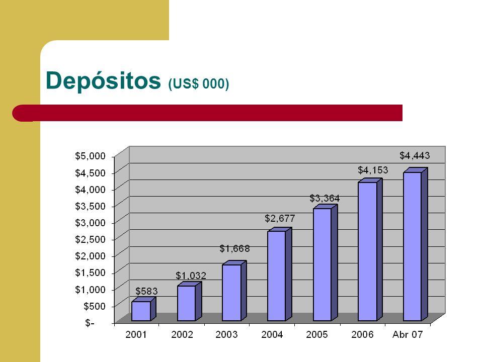 Depósitos (US$ 000)