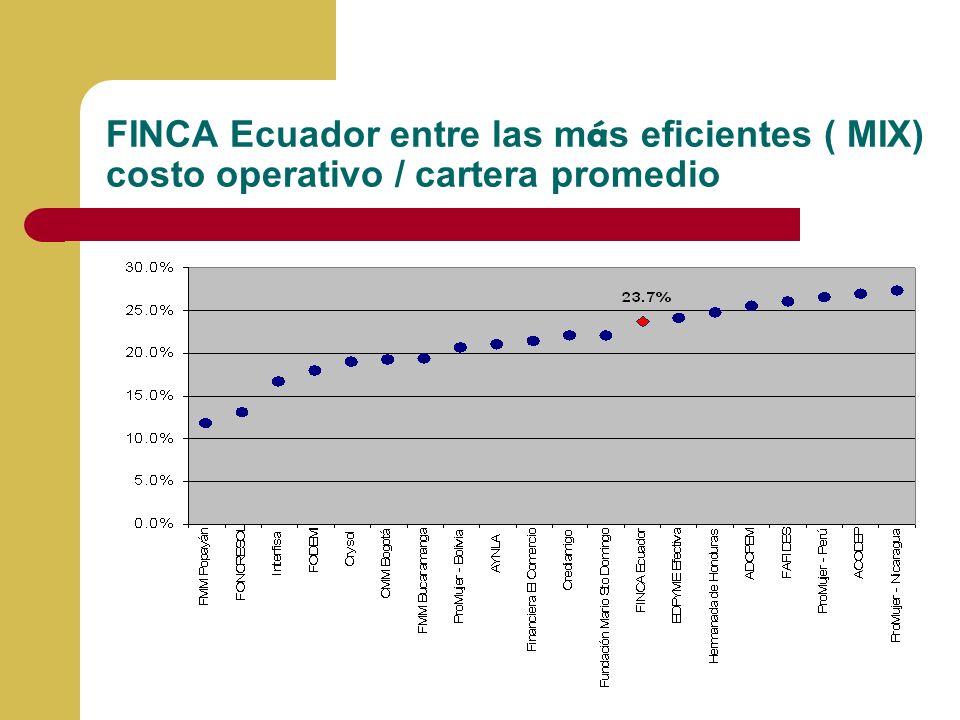 FINCA Ecuador entre las m á s eficientes ( MIX) costo operativo / cartera promedio