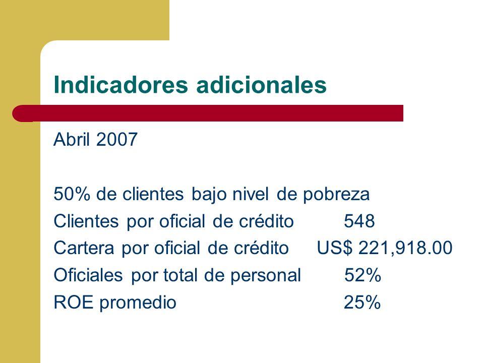 Indicadores adicionales Abril 2007 50% de clientes bajo nivel de pobreza Clientes por oficial de crédito548 Cartera por oficial de crédito US$ 221,918.00 Oficiales por total de personal 52% ROE promedio25%