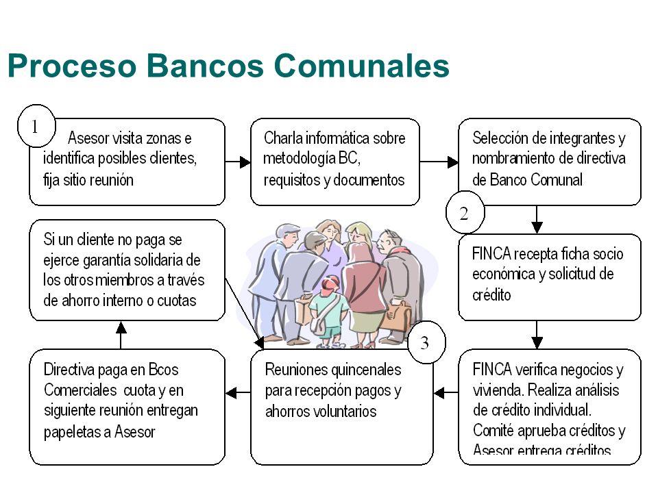 Proceso Bancos Comunales