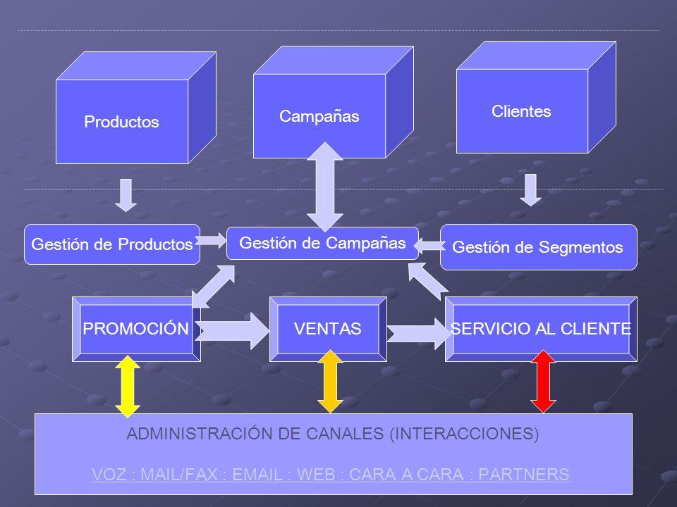 Productos Campañas Clientes Gestión de Productos PROMOCIÓN Gestión de Campañas Gestión de Segmentos SERVICIO AL CLIENTEVENTAS ADMINISTRACIÓN DE CANALES (INTERACCIONES) VOZ : MAIL/FAX : EMAIL : WEB : CARA A CARA : PARTNERS
