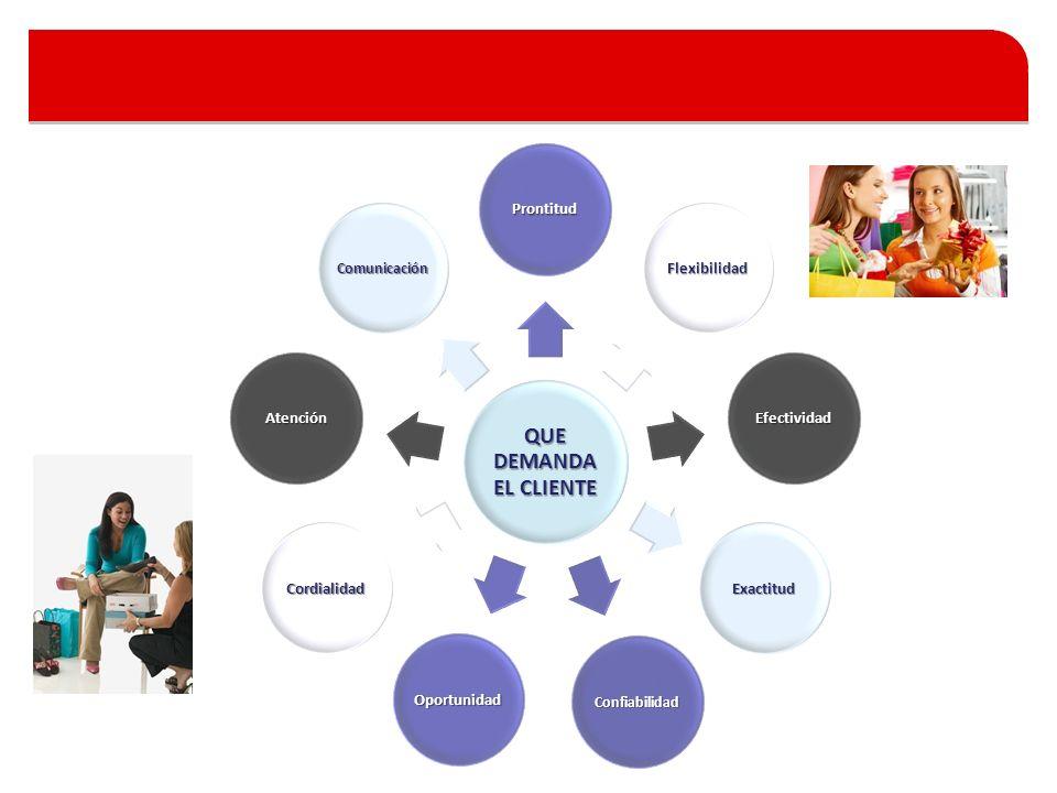 QUE DEMANDA EL CLIENTE Prontitud Flexibilidad Efectividad Exactitud Confiabilidad Oportunidad Cordialidad Atención Comunicación
