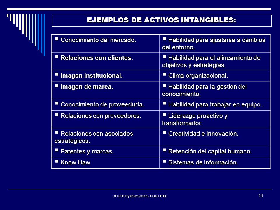 monroyasesores.com.mx11 EJEMPLOS DE ACTIVOS INTANGIBLES: Conocimiento del mercado. Conocimiento del mercado. Habilidad para ajustarse a cambios del en