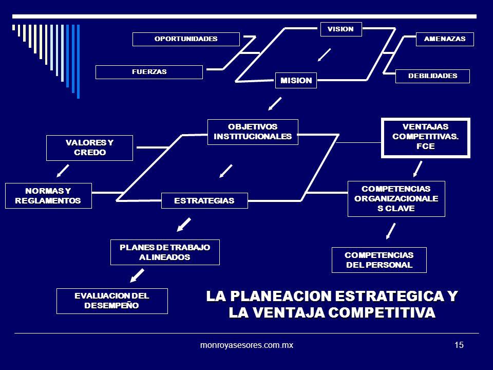 monroyasesores.com.mx15 VISION MISION OBJETIVOS INSTITUCIONALES VENTAJAS COMPETITIVAS. FCE ESTRATEGIAS COMPETENCIAS ORGANIZACIONALE S CLAVE VALORES Y