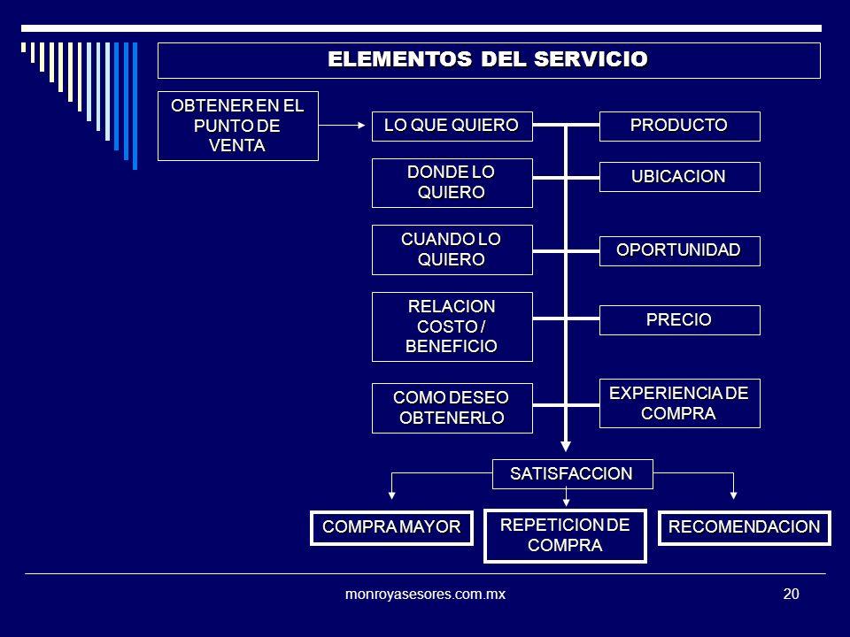 monroyasesores.com.mx20 ELEMENTOS DEL SERVICIO OBTENER EN EL PUNTO DE VENTA LO QUE QUIERO PRODUCTO DONDE LO QUIERO UBICACION COMO DESEO OBTENERLO EXPERIENCIA DE COMPRA CUANDO LO QUIERO OPORTUNIDAD RELACION COSTO / BENEFICIO PRECIO SATISFACCION COMPRA MAYOR REPETICION DE COMPRA RECOMENDACION