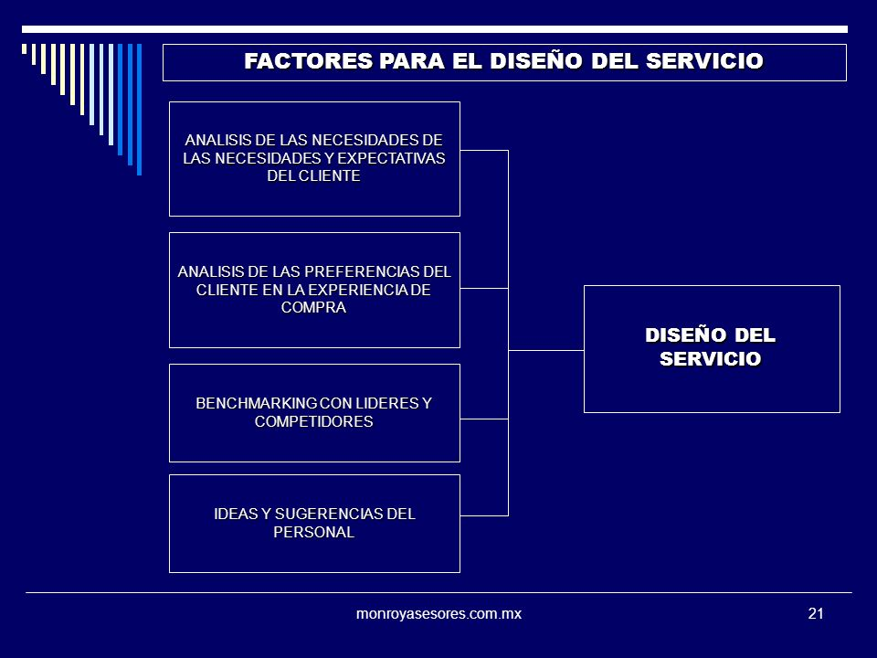 monroyasesores.com.mx21 FACTORES PARA EL DISEÑO DEL SERVICIO DISEÑO DEL SERVICIO ANALISIS DE LAS NECESIDADES DE LAS NECESIDADES Y EXPECTATIVAS DEL CLIENTE ANALISIS DE LAS PREFERENCIAS DEL CLIENTE EN LA EXPERIENCIA DE COMPRA BENCHMARKING CON LIDERES Y COMPETIDORES IDEAS Y SUGERENCIAS DEL PERSONAL