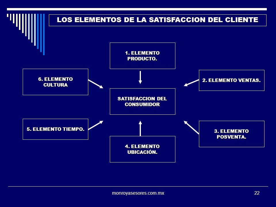 monroyasesores.com.mx22 LOS ELEMENTOS DE LA SATISFACCION DEL CLIENTE SATISFACCION DEL CONSUMIDOR 1. ELEMENTO PRODUCTO. 2. ELEMENTO VENTAS. 3. ELEMENTO