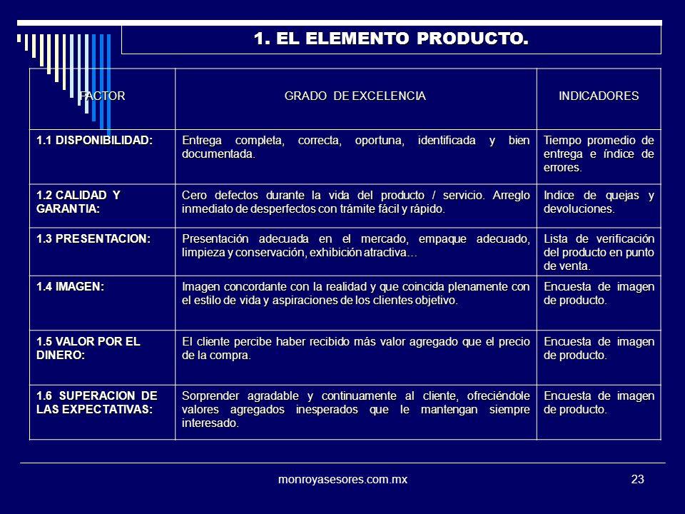 monroyasesores.com.mx23 1. EL ELEMENTO PRODUCTO. FACTOR GRADO DE EXCELENCIA INDICADORES 1.1 DISPONIBILIDAD: Entrega completa, correcta, oportuna, iden