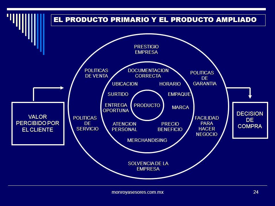 monroyasesores.com.mx24 PRODUCTO MARCA MERCHANDISING ATENCIONPERSONAL UBICACION PRECIOBENEFICIO HORARIO SURTIDO EMPAQUE EMPAQUE EL PRODUCTO PRIMARIO Y EL PRODUCTO AMPLIADO PRESTIGIOEMPRESA SOLVENCIA DE LA EMPRESA POLITICAS DE VENTA POLITICAS DE SERVICIO FACILIDADPARAHACERNEGOCIO POLITICASDEGARANTIA VALOR PERCIBIDO POR EL CLIENTE DECISION DE COMPRA ENTREGA OPORTUNA DOCUMENTACION CORRECTA