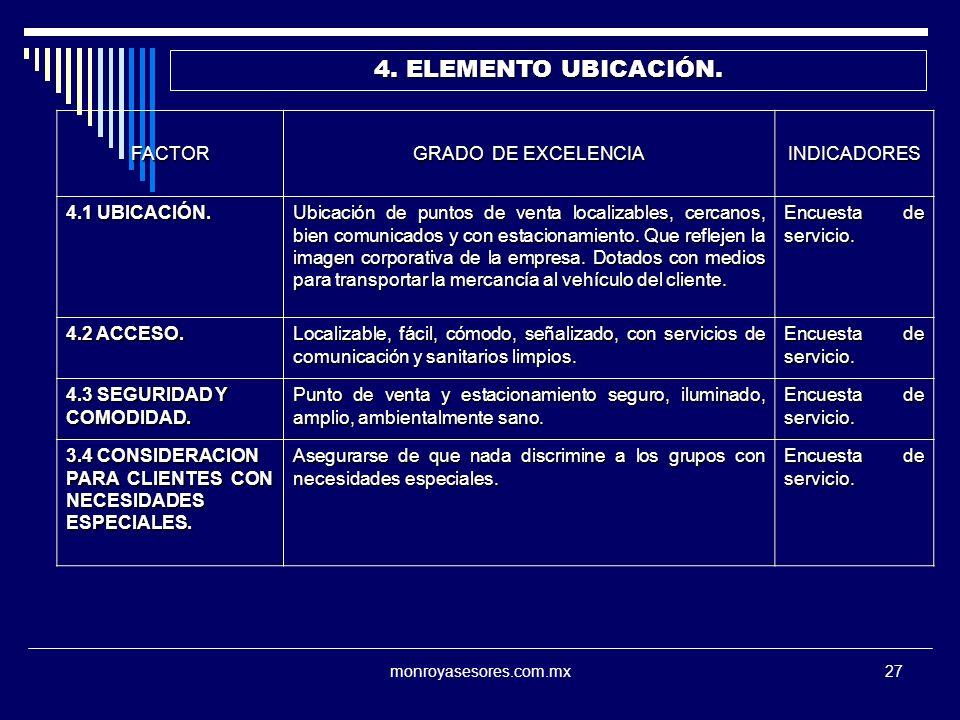 monroyasesores.com.mx27 4. ELEMENTO UBICACIÓN. FACTOR GRADO DE EXCELENCIA INDICADORES 4.1 UBICACIÓN. Ubicación de puntos de venta localizables, cercan