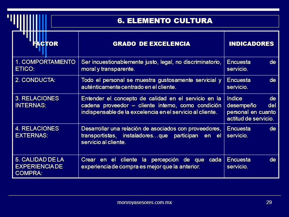 monroyasesores.com.mx29 6. ELEMENTO CULTURA FACTOR GRADO DE EXCELENCIA INDICADORES 1. COMPORTAMIENTO ETICO: Ser incuestionablemente justo, legal, no d