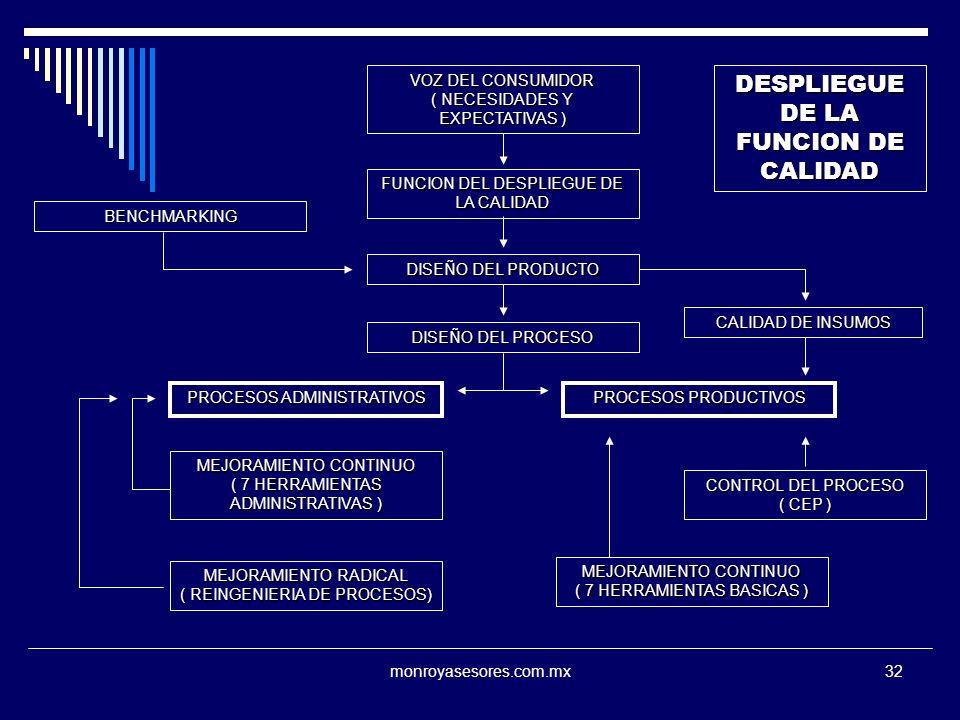 monroyasesores.com.mx32 VOZ DEL CONSUMIDOR ( NECESIDADES Y EXPECTATIVAS ) FUNCION DEL DESPLIEGUE DE LA CALIDAD DISEÑO DEL PRODUCTO DISEÑO DEL PROCESO PROCESOS ADMINISTRATIVOS PROCESOS PRODUCTIVOS CALIDAD DE INSUMOS BENCHMARKING MEJORAMIENTO CONTINUO ( 7 HERRAMIENTAS ADMINISTRATIVAS ) MEJORAMIENTO RADICAL ( REINGENIERIA DE PROCESOS) CONTROL DEL PROCESO ( CEP ) MEJORAMIENTO CONTINUO ( 7 HERRAMIENTAS BASICAS ) DESPLIEGUE DE LA FUNCION DE CALIDAD