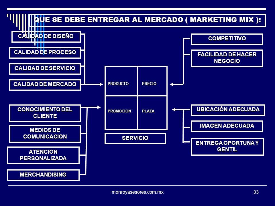 monroyasesores.com.mx33 PRODUCTO PRECIO PROMOCION PLAZA CALIDAD DE DISEÑO CALIDAD DE PROCESO CALIDAD DE SERVICIO CALIDAD DE MERCADO COMPETITIVO IMAGEN ADECUADA UBICACIÓN ADECUADA FACILIDAD DE HACER NEGOCIO QUE SE DEBE ENTREGAR AL MERCADO ( MARKETING MIX ): CONOCIMIENTO DEL CLIENTE MEDIOS DE COMUNICACION ENTREGA OPORTUNA Y GENTIL ATENCION PERSONALIZADA MERCHANDISING SERVICIO